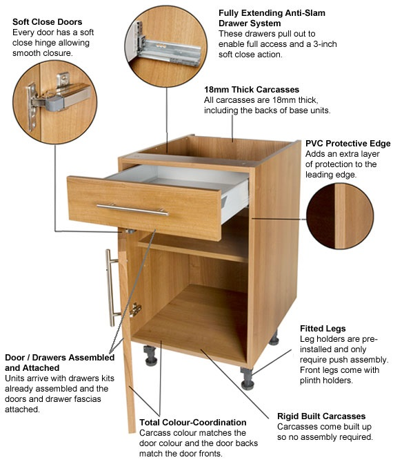 Cabinet construction for Basic kitchen base units